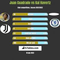 Juan Cuadrado vs Kai Havertz h2h player stats