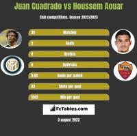 Juan Cuadrado vs Houssem Aouar h2h player stats