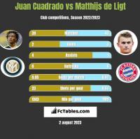 Juan Cuadrado vs Matthijs de Ligt h2h player stats