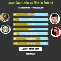 Juan Cuadrado vs Martin Terrier h2h player stats