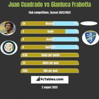 Juan Cuadrado vs Gianluca Frabotta h2h player stats