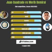 Juan Cuadrado vs Merih Demiral h2h player stats
