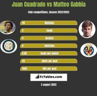 Juan Cuadrado vs Matteo Gabbia h2h player stats