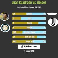 Juan Cuadrado vs Gleison h2h player stats