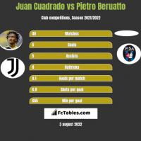 Juan Cuadrado vs Pietro Beruatto h2h player stats