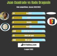 Juan Cuadrado vs Radu Dragusin h2h player stats