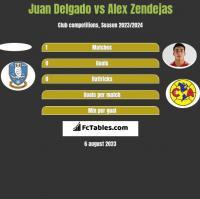 Juan Delgado vs Alex Zendejas h2h player stats
