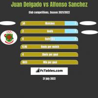Juan Delgado vs Alfonso Sanchez h2h player stats