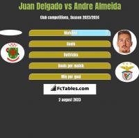 Juan Delgado vs Andre Almeida h2h player stats