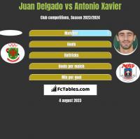 Juan Delgado vs Antonio Xavier h2h player stats