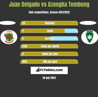 Juan Delgado vs Azongha Tembeng h2h player stats