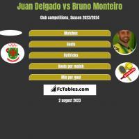 Juan Delgado vs Bruno Monteiro h2h player stats