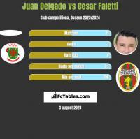Juan Delgado vs Cesar Faletti h2h player stats