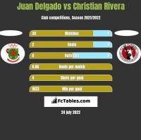 Juan Delgado vs Christian Rivera h2h player stats