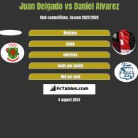Juan Delgado vs Daniel Alvarez h2h player stats