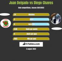 Juan Delgado vs Diego Chaves h2h player stats