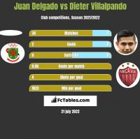 Juan Delgado vs Dieter Villalpando h2h player stats