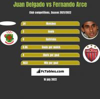 Juan Delgado vs Fernando Arce h2h player stats