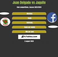Juan Delgado vs Jaquite h2h player stats