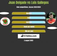 Juan Delgado vs Luis Gallegos h2h player stats