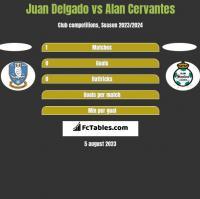 Juan Delgado vs Alan Cervantes h2h player stats