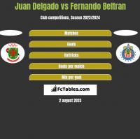 Juan Delgado vs Fernando Beltran h2h player stats