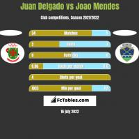 Juan Delgado vs Joao Mendes h2h player stats