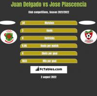 Juan Delgado vs Jose Plascencia h2h player stats