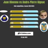 Juan Dinenno vs Andre-Pierre Gignac h2h player stats