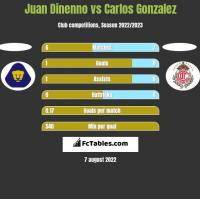 Juan Dinenno vs Carlos Gonzalez h2h player stats