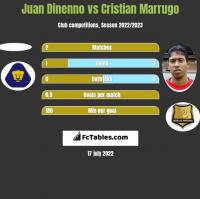 Juan Dinenno vs Cristian Marrugo h2h player stats