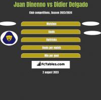 Juan Dinenno vs Didier Delgado h2h player stats