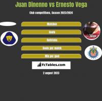 Juan Dinenno vs Ernesto Vega h2h player stats