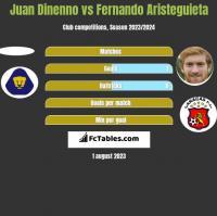 Juan Dinenno vs Fernando Aristeguieta h2h player stats
