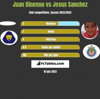 Juan Dinenno vs Jesus Sanchez h2h player stats
