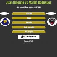 Juan Dinenno vs Martin Rodriguez h2h player stats