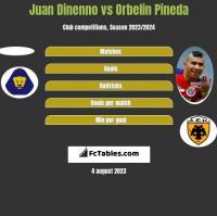 Juan Dinenno vs Orbelin Pineda h2h player stats