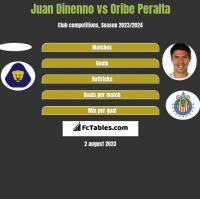 Juan Dinenno vs Oribe Peralta h2h player stats
