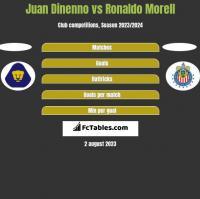Juan Dinenno vs Ronaldo Morell h2h player stats