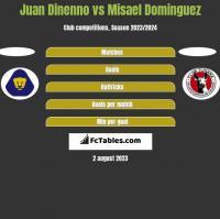 Juan Dinenno vs Misael Dominguez h2h player stats