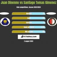 Juan Dinenno vs Santiago Tomas Gimenez h2h player stats