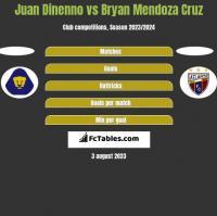 Juan Dinenno vs Bryan Mendoza Cruz h2h player stats