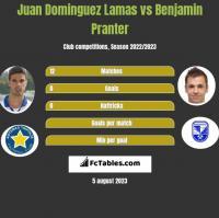 Juan Dominguez Lamas vs Benjamin Pranter h2h player stats