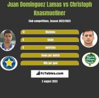 Juan Dominguez Lamas vs Christoph Knasmuellner h2h player stats