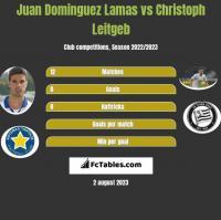 Juan Dominguez Lamas vs Christoph Leitgeb h2h player stats