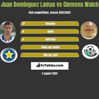 Juan Dominguez Lamas vs Clemens Walch h2h player stats