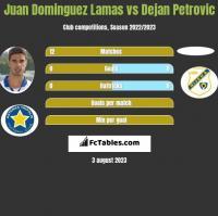 Juan Dominguez Lamas vs Dejan Petrovic h2h player stats