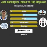 Juan Dominguez Lamas vs Filip Stojkovic h2h player stats