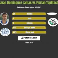 Juan Dominguez Lamas vs Florian Toplitsch h2h player stats