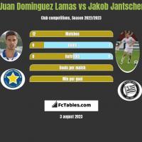 Juan Dominguez Lamas vs Jakob Jantscher h2h player stats